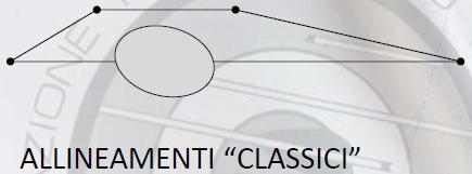allinemaneti classici