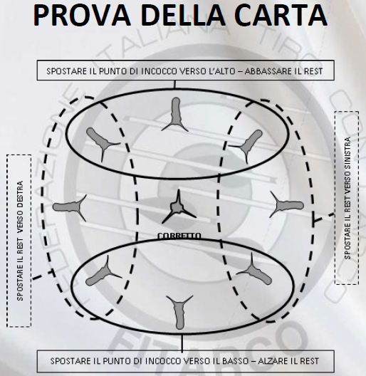 prova della carta compound