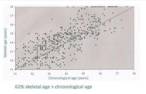età cronologica
